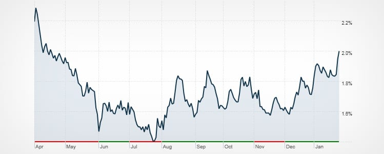 10-Year-US-Treasury-optimized-749x300