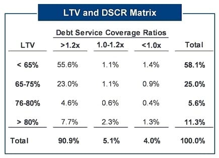 Commercial Loan Rates - LTV & DSCR